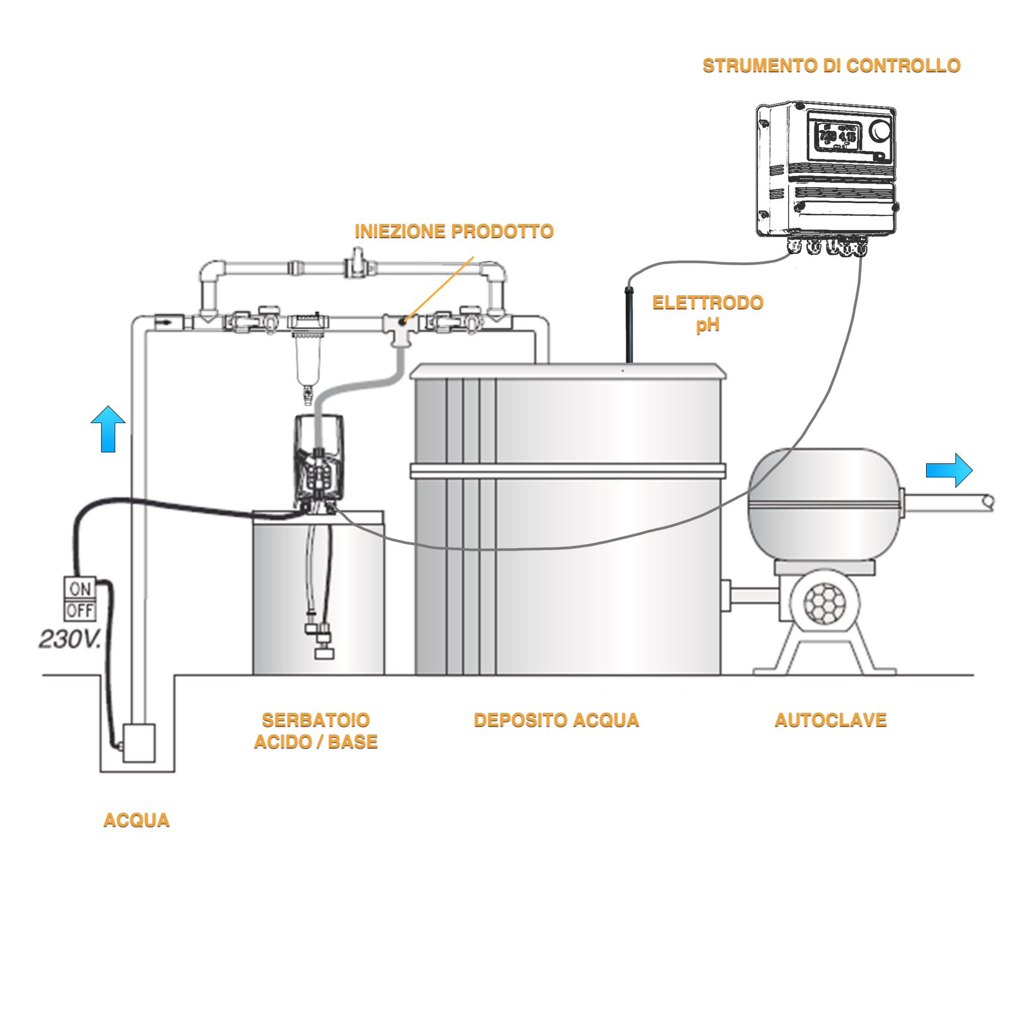 Sistemi ldsph giemme trattamento acque for Autoclave funzionamento schema